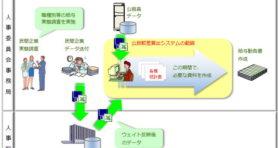 公民較差算出システム(詳細)