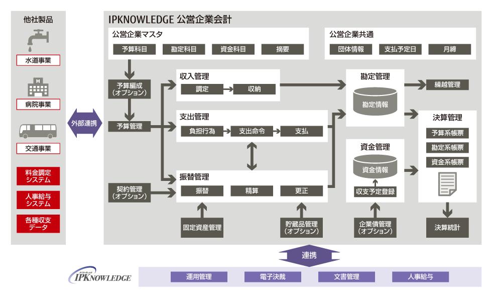富士通 IPKNOWLEDGE  公営企業会計